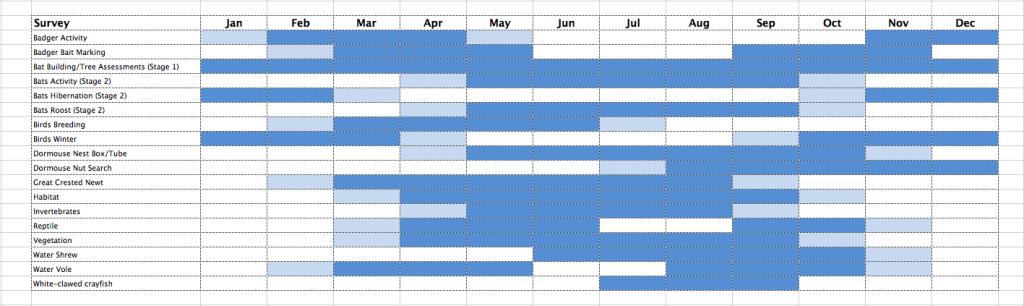 Ecology Surveys survey_timetable